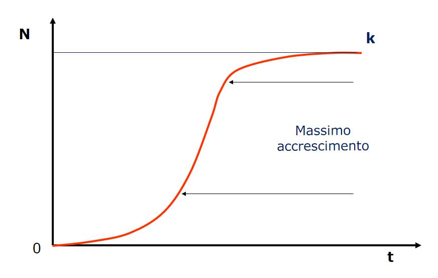 curva-accrescimento-popolazione-animale