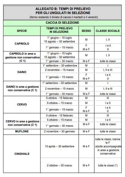 Calendario Venatorio 2020 Campania.Emilia Romagna Pubblicato Il Calendario Venatorio 2019 2020
